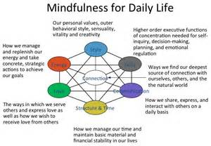 Schools- Mindfulness In Schools Research