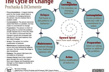 Manifesting , Vibration and Processes
